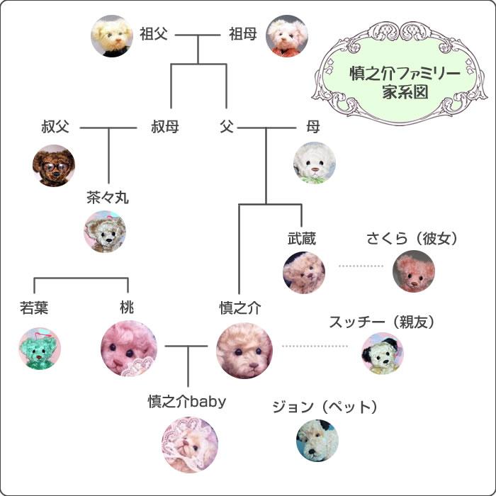 しんのすけ家系図